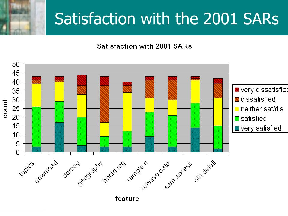 Satisfaction with the 2001 SARs