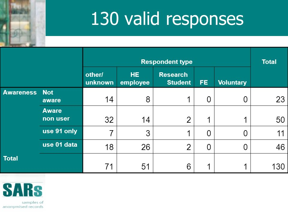 130 valid responses Respondent typeTotal other/ unknown HE employee Research StudentFEVoluntary AwarenessNot aware Aware non user use 91 only use 01 data Total