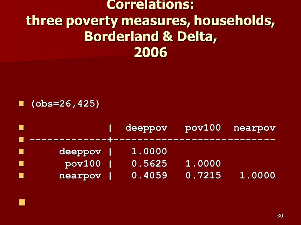 30 Correlations: three poverty measures, households, Borderland & Delta, 2006 (obs=26,425) (obs=26,425) | deeppov pov100 nearpov | deeppov pov100 nearpov -------------+--------------------------- -------------+--------------------------- deeppov | 1.0000 deeppov | 1.0000 pov100 | 0.5625 1.0000 pov100 | 0.5625 1.0000 nearpov | 0.4059 0.7215 1.0000 nearpov | 0.4059 0.7215 1.0000