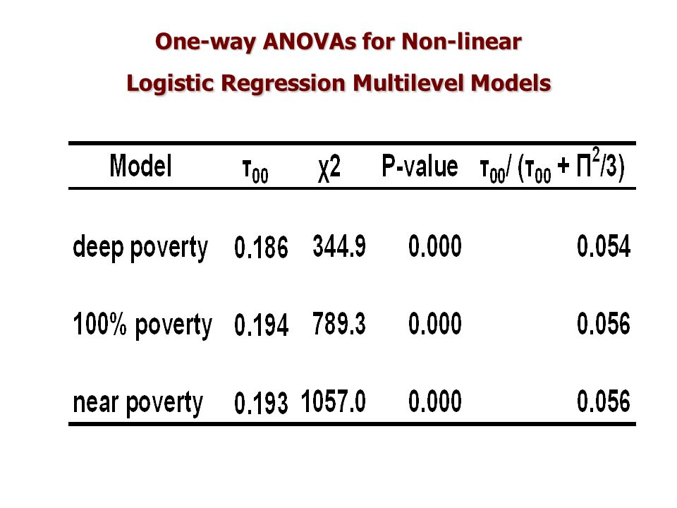 One-way ANOVAs for Non-linear Logistic Regression Multilevel Models