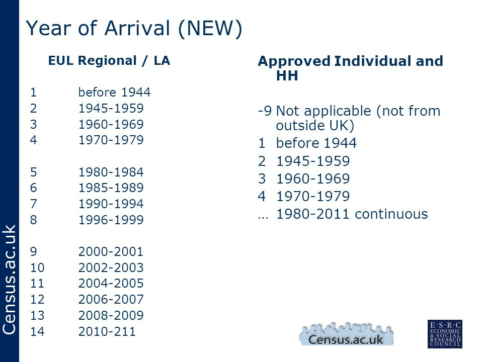Census.ac.uk Year of Arrival (NEW) EUL Regional / LA 1before 1944 21945-1959 31960-1969 41970-1979 51980-1984 61985-1989 71990-1994 81996-1999 92000-2001 102002-2003 112004-2005 122006-2007 132008-2009 142010-211 Approved Individual and HH -9Not applicable (not from outside UK) 1before 1944 21945-1959 31960-1969 41970-1979 …1980-2011 continuous