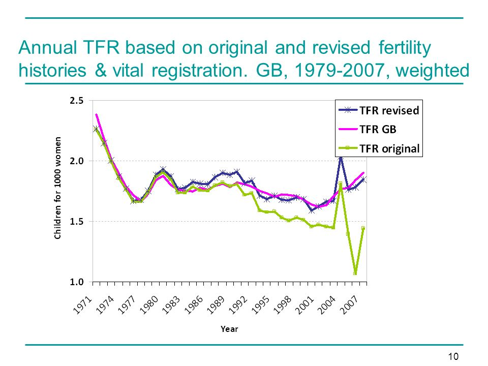 10 Annual TFR based on original and revised fertility histories & vital registration.