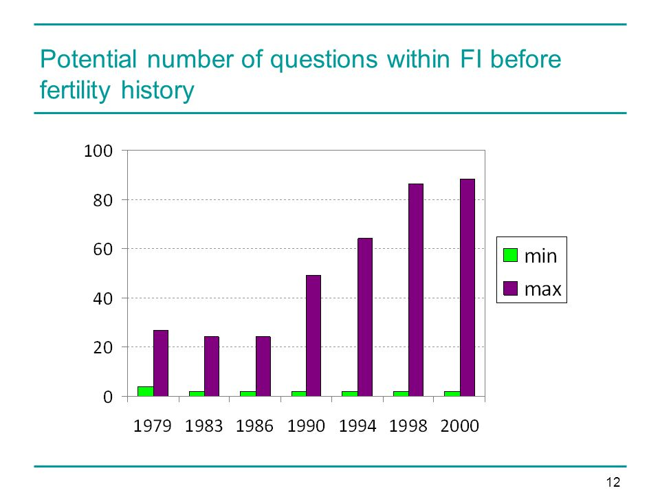 12 Potential number of questions within FI before fertility history