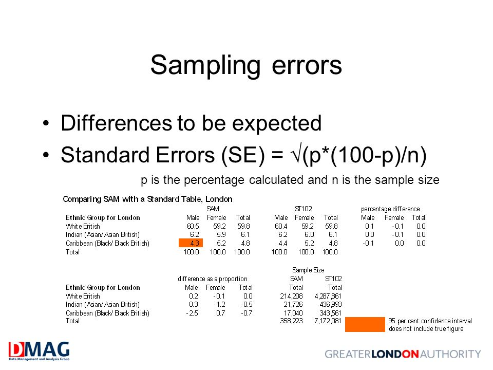 Sampling errors Differences to be expected Standard Errors (SE) = (p*(100-p)/n) p is the percentage calculated and n is the sample size