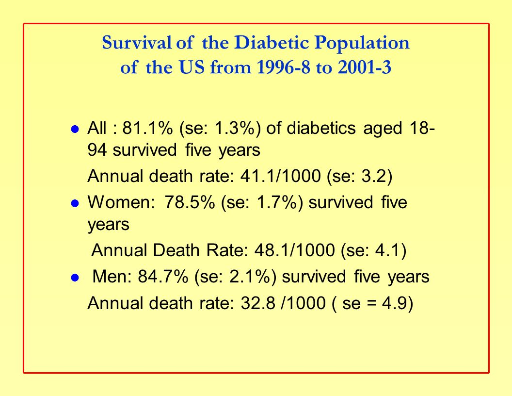Survival of the Diabetic Population of the US from 1996-8 to 2001-3 All : 81.1% (se: 1.3%) of diabetics aged 18- 94 survived five years Annual death rate: 41.1/1000 (se: 3.2) Women: 78.5% (se: 1.7%) survived five years Annual Death Rate: 48.1/1000 (se: 4.1) Men: 84.7% (se: 2.1%) survived five years Annual death rate: 32.8 /1000 ( se = 4.9)