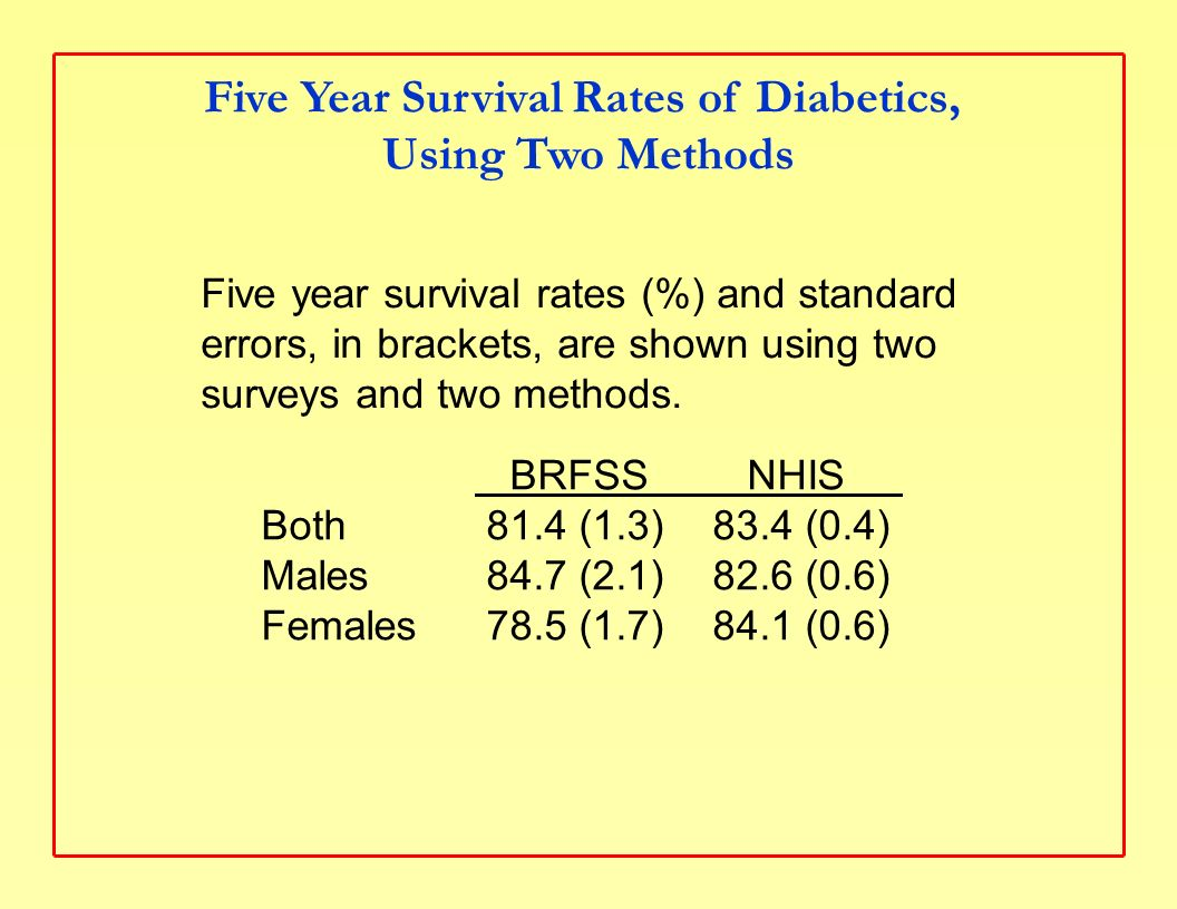 Five Year Survival Rates of Diabetics, Using Two Methods BRFSS NHIS Both 81.4 (1.3) 83.4 (0.4) Males 84.7 (2.1) 82.6 (0.6) Females 78.5 (1.7) 84.1 (0.6) Five year survival rates (%) and standard errors, in brackets, are shown using two surveys and two methods.