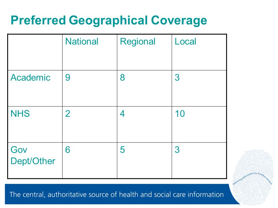 Preferred Geographical Coverage NationalRegionalLocal Academic983 NHS2410 Gov Dept/Other 653