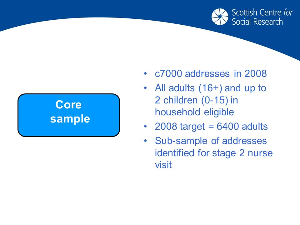 c7000 addresses in 2008 All adults (16+) and up to 2 children (0-15) in household eligible 2008 target = 6400 adults Sub-sample of addresses identified for stage 2 nurse visit Core sample