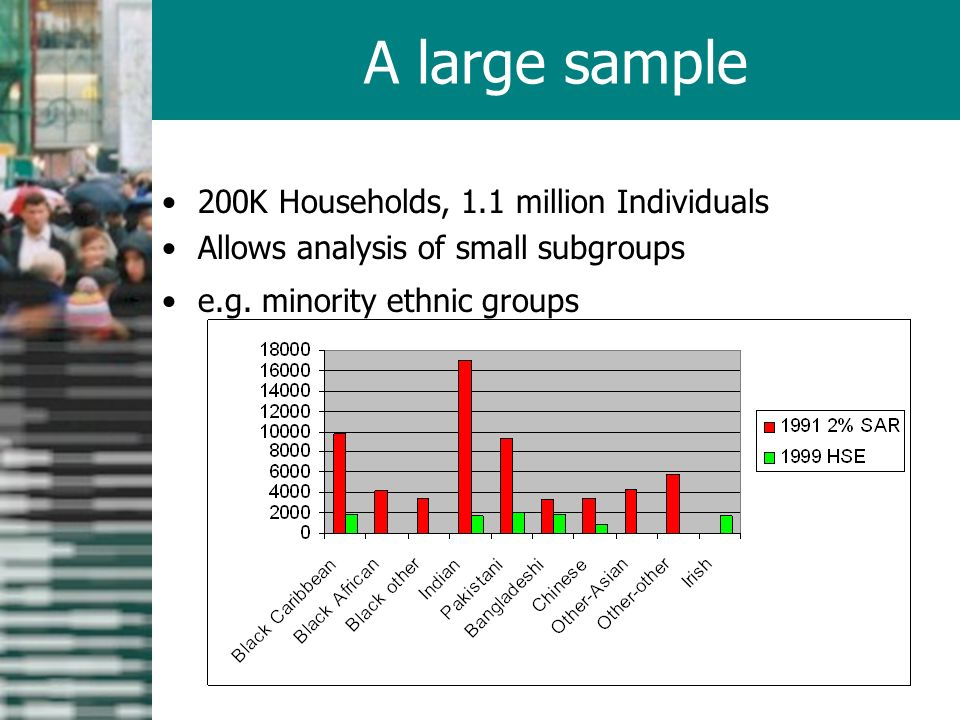 200K Households, 1.1 million Individuals Allows analysis of small subgroups e.g.