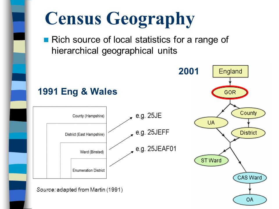 Census Geography Rich source of local statistics for a range of hierarchical geographical units Source: adapted from Martin (1991) 1991 Eng & Wales 2001
