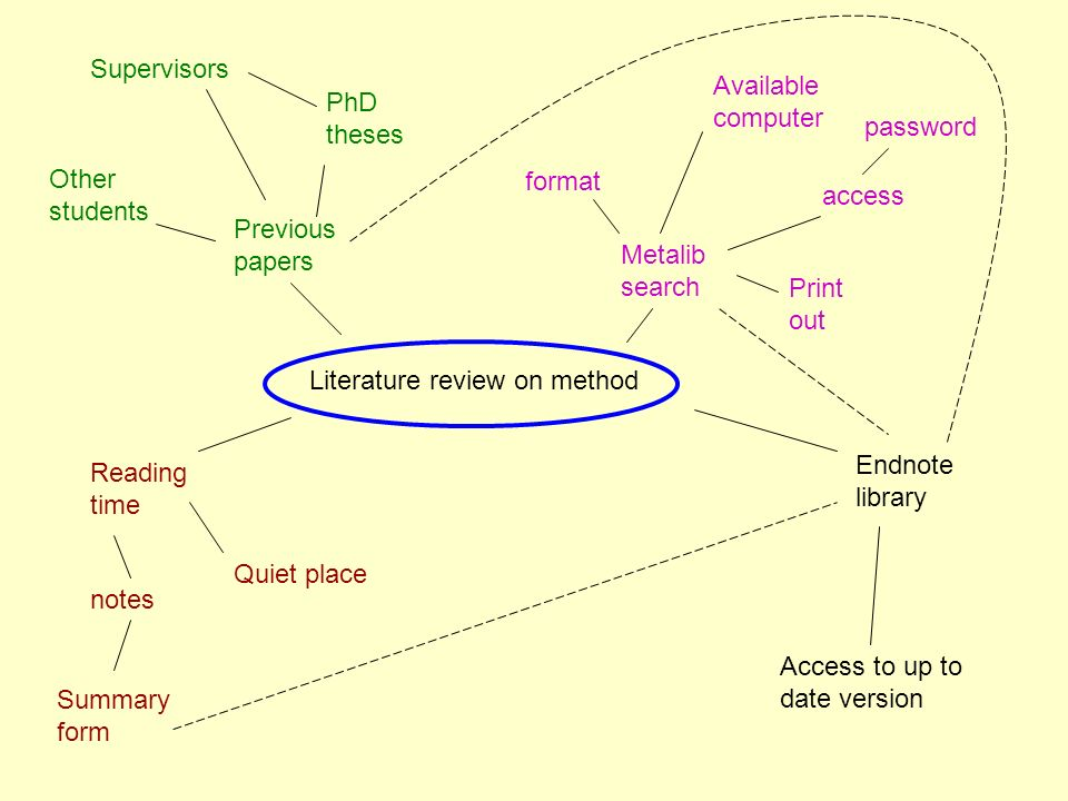 Literature review on method Metalib search Print out access Available computer Reading time Quiet place notes Summary form Endnote library Access to up to date version Previous papers Supervisors Other students PhD theses password format