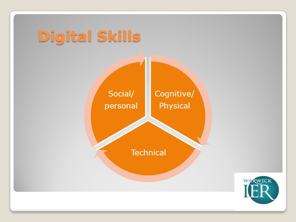 Digital Skills Cognitive/ Physical Technical Social/ personal