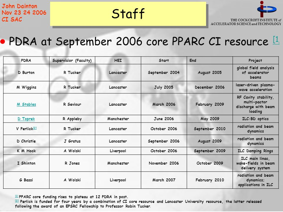 THE COCKCROFT INSTITUTE of ACCELERATOR SCIENCE and TECHNOLOGY John Dainton Nov 23 24 2006 CI SAC Staff PDRA at September 2006 core PPARC CI resource [1 ] [1 ] PDRASupervisior (Faculty)HEIStartEndProject D BurtonR TuckerLancasterSeptember 2004August 2005 global field analysis of accelerator beams M WigginsR TuckerLancasterJuly 2005December 2006 laser-driven plasma- wave acceleration M StablesR SeviourLancasterMarch 2006February 2009 RF Cavity stability, multi-pactor discharge with beam loading D ToprekR ApplebyManchesterJune 2006May 2009ILC:BD optics V Perlick [2] [2] R TuckerLancasterOctober 2006September 2010 radiation and beam dynamics D ChristieJ GratusLancasterSeptember 2006August 2009 radiation and beam dynamics K M HockA WolskiLiverpoolOctober 2006September 2009ILC Damping Rings I ShintonR JonesManchesterNovember 2006October 2009 ILC main linac, wake-fields in beam delivery system G BassiA WolskiLiverpoolMarch 2007February 2010 radiation and beam dynamics; applications in ILC [1] [1] PPARC core funding rises to plateau at 12 PDRA in post.