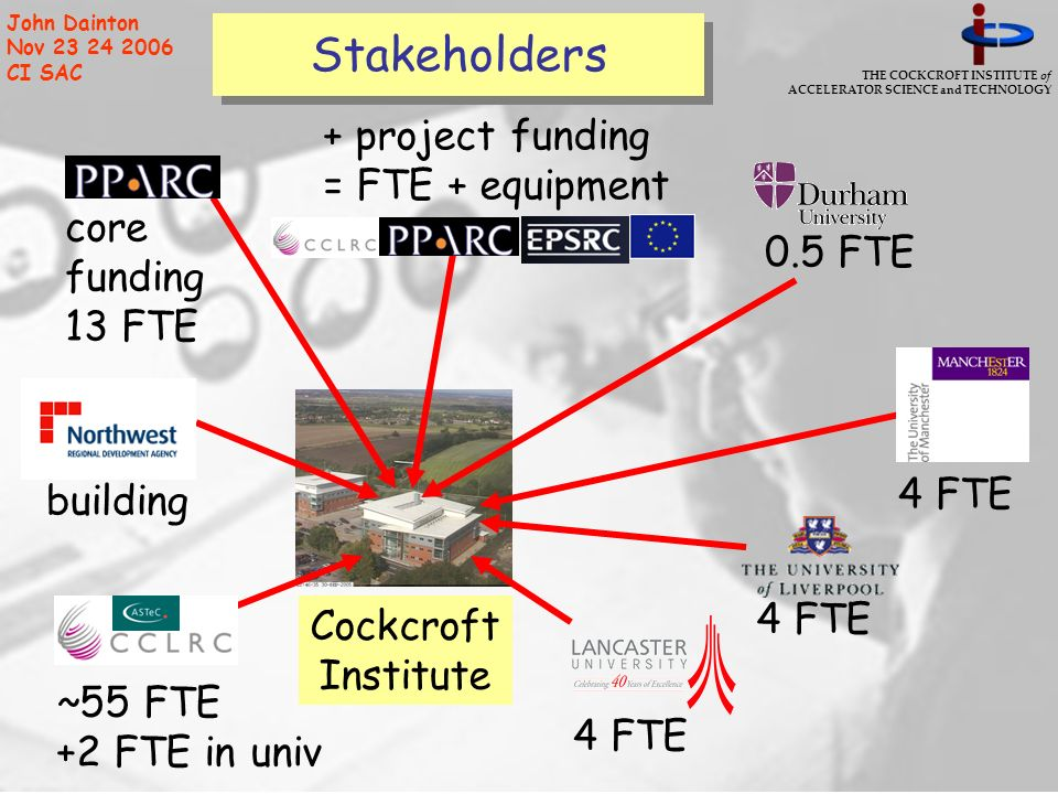 THE COCKCROFT INSTITUTE of ACCELERATOR SCIENCE and TECHNOLOGY John Dainton Nov 23 24 2006 CI SAC Stakeholders Cockcroft Institute building core funding 13 FTE ~55 FTE +2 FTE in univ 4 FTE + project funding = FTE + equipment 0.5 FTE