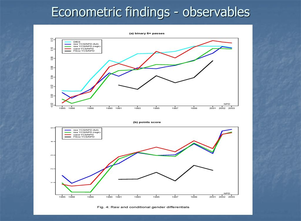 Econometric findings - observables
