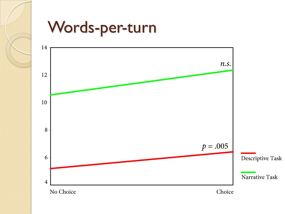 Words-per-turn