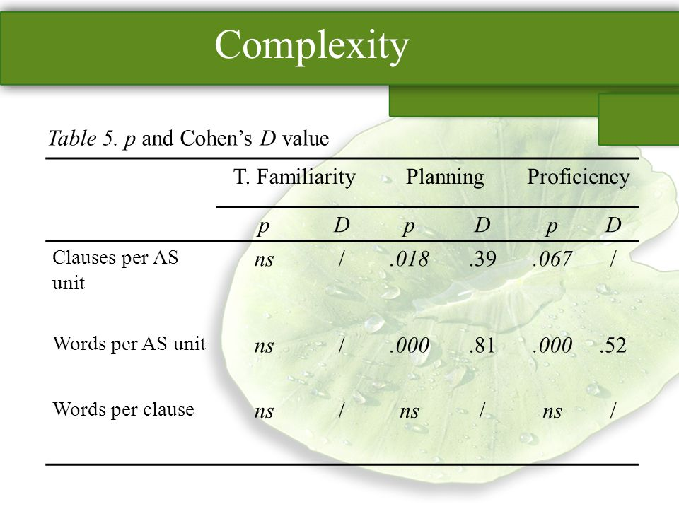 Complexity Table 5. p and Cohens D value T.