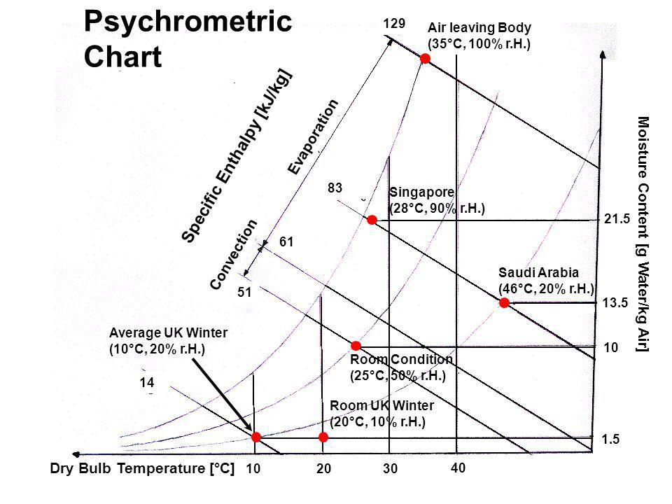 Singapore (28°C, 90% r.H.) Psychrometric Chart Saudi Arabia (46°C, 20% r.H.) Average UK Winter (10°C, 20% r.H.) 10 Room UK Winter (20°C, 10% r.H.) Specific Enthalpy [kJ/kg] Dry Bulb Temperature [°C] 30 40 20 1.5 10 13.5 21.5 51 61 83 129 Moisture Content [g Water/kg Air] Air leaving Body (35°C, 100% r.H.) 14 Room Condition (25°C, 50% r.H.) Convection Evaporation