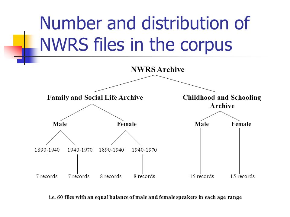 Number and distribution of NWRS files in the corpus NWRS Archive Family and Social Life Archive Childhood and Schooling Archive Male Female Male Female 1890-1940 1940-1970 7 records 7 records 8 records 8 records 15 records 15 records i.e.