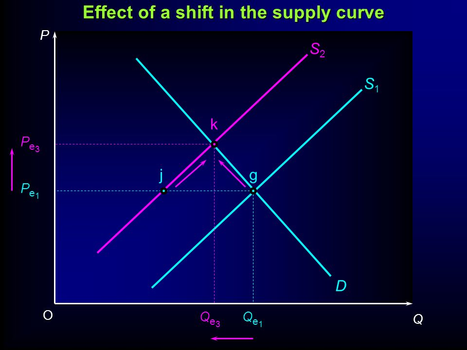 P Q O Pe1Pe1 Pe3Pe3 Qe3Qe3 Qe1Qe1 D S1S1 S2S2 jg k Effect of a shift in the supply curve