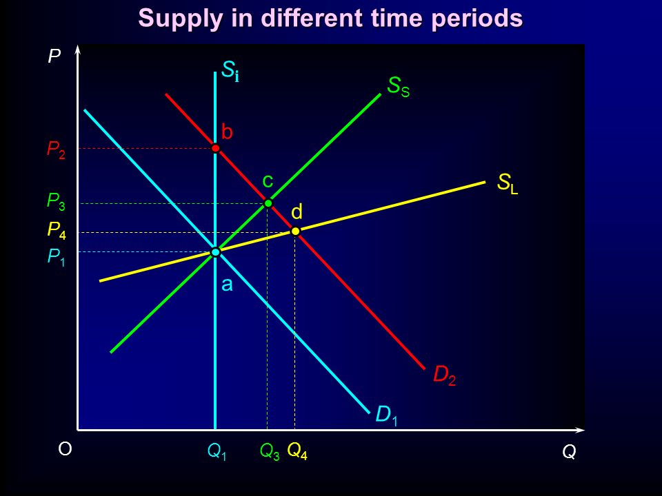 D1D1 D2D2 SiSi S SLSL P1P1 P4P4 P3P3 P2P2 Q1Q1 Q3Q3 Q4Q4 P Q O a b c d Supply in different time periods