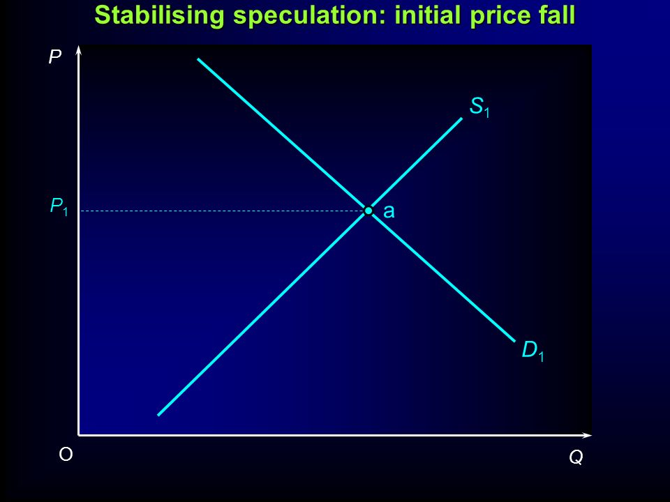 Stabilising speculation: initial price fall P1P1 P Q O S1S1 D1D1 a