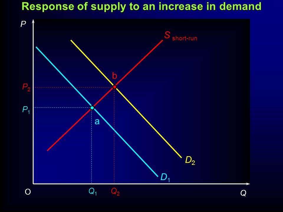 D1D1 D2D2 S short-run P1P1 P2P2 Q1Q1 Q2Q2 P Q O a b Response of supply to an increase in demand