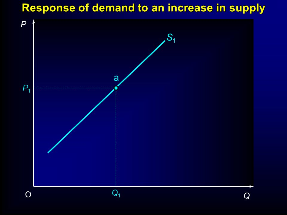 S1S1 P1P1 Q1Q1 P Q O a Response of demand to an increase in supply