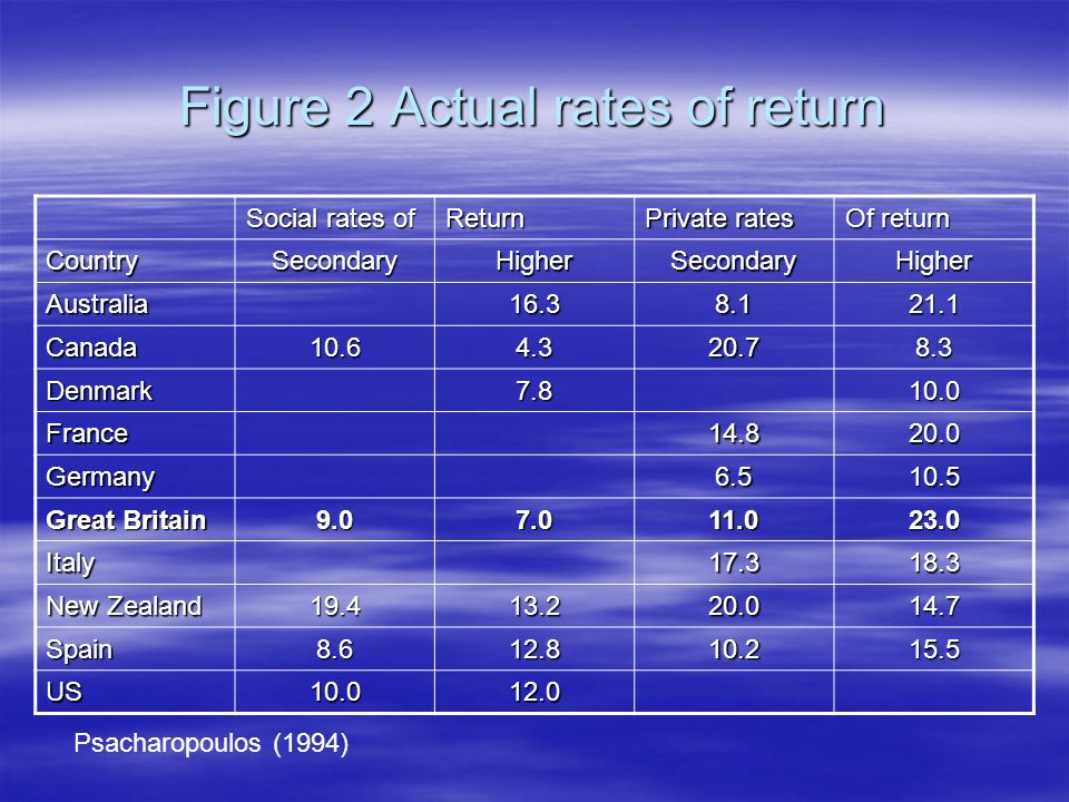 Figure 2 Actual rates of return Social rates of Return Private rates Of return CountrySecondaryHigherSecondaryHigher Australia16.38.121.1 Canada10.64.320.78.3 Denmark7.810.0 France14.820.0 Germany6.510.5 Great Britain 9.07.011.023.0 Italy17.318.3 New Zealand 19.413.220.014.7 Spain8.612.810.215.5 US10.012.0 Psacharopoulos (1994)