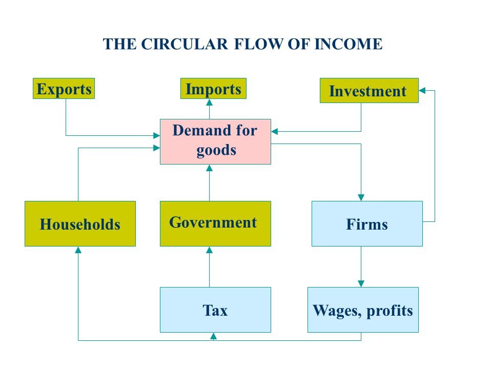 THE CIRCULAR FLOW OF INCOME Households Tax Firms Wages, profits ExportsImports Demand for goods Government Investment