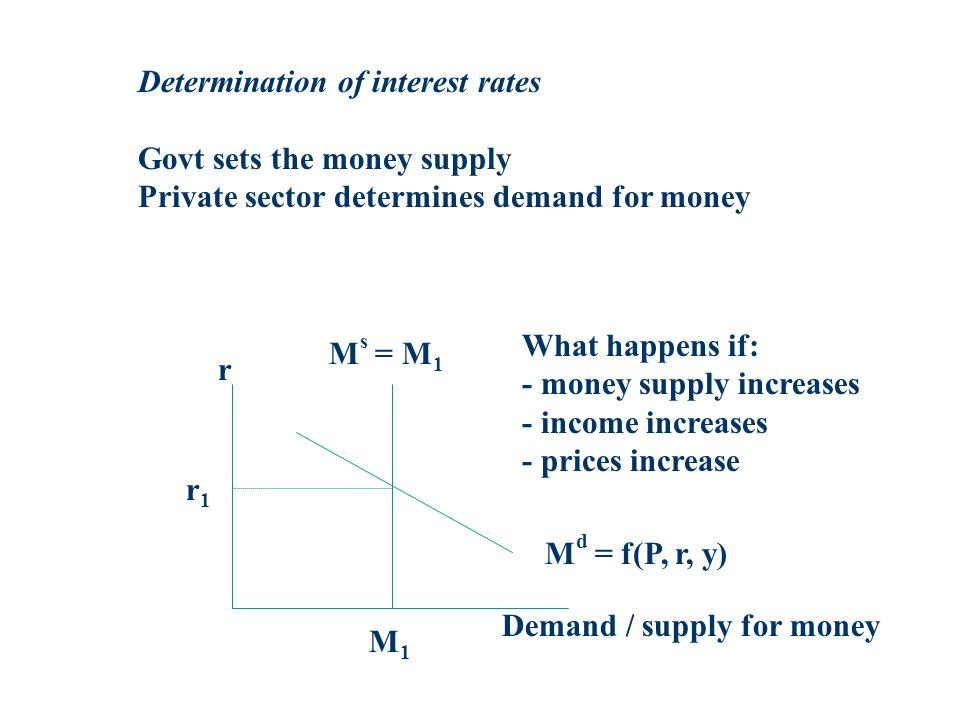Determination of interest rates Govt sets the money supply Private sector determines demand for money r Demand / supply for money r1r1 M1M1 M d = f(P, r, y) M s = M 1 What happens if: - money supply increases - income increases - prices increase