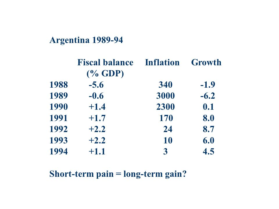 Argentina Fiscal balance Inflation Growth (% GDP) Short-term pain = long-term gain