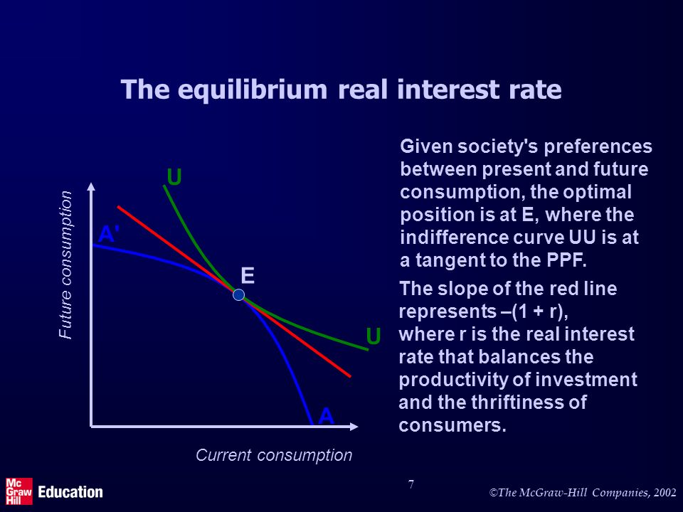 © The McGraw-Hill Companies, 2002 7 The equilibrium real interest rate Current consumption Future consumption A A The slope of the red line represents –(1 + r), where r is the real interest rate that balances the productivity of investment and the thriftiness of consumers.