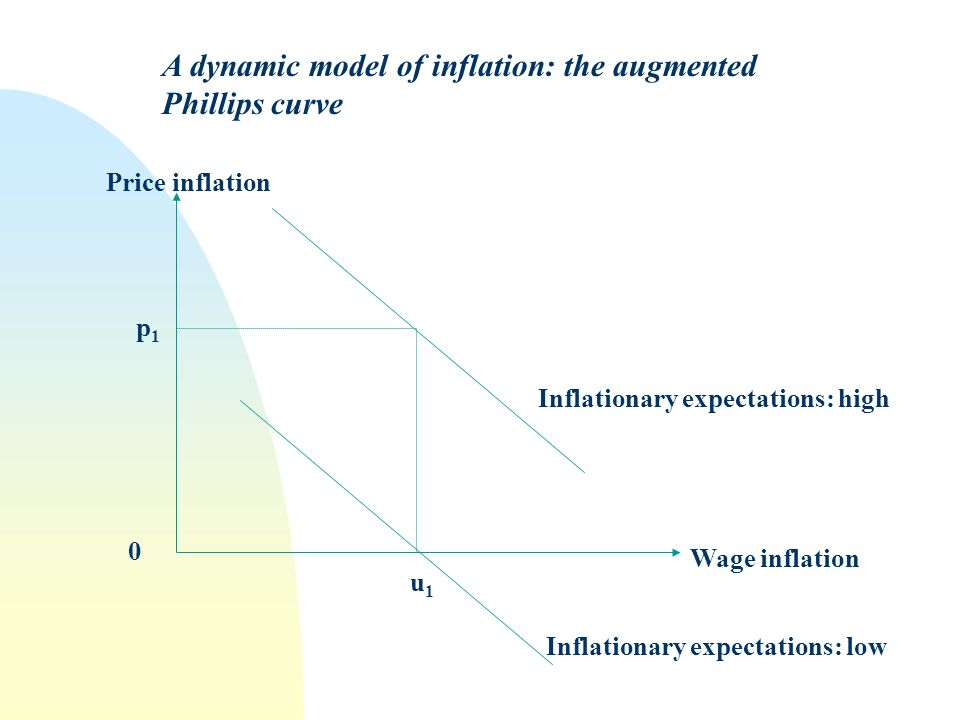 A dynamic model of inflation: the augmented Phillips curve Price inflation Wage inflation Inflationary expectations: low Inflationary expectations: high p1p1 0 u1u1