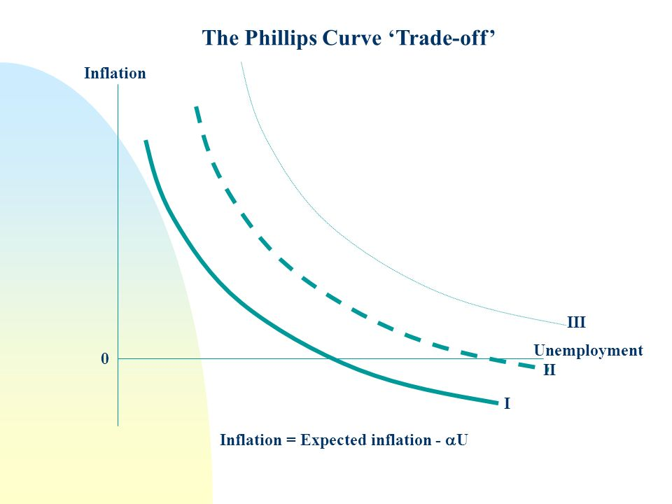 Inflation Unemployment 0 The Phillips Curve Trade-off I II III Inflation = Expected inflation - U