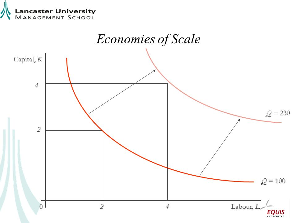 Economies of Scale Capital, K Labour, L 0 Q = 230 Q = 100 2 24 4