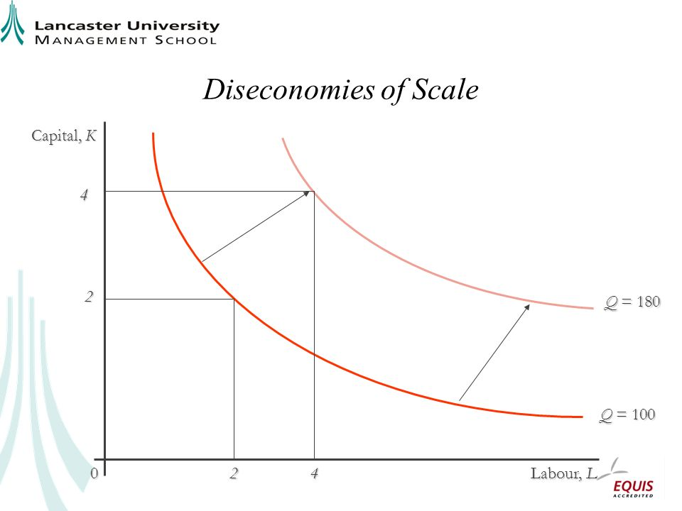 Diseconomies of Scale Capital, K Labour, L 0 Q = 180 Q = 100 2 24 4