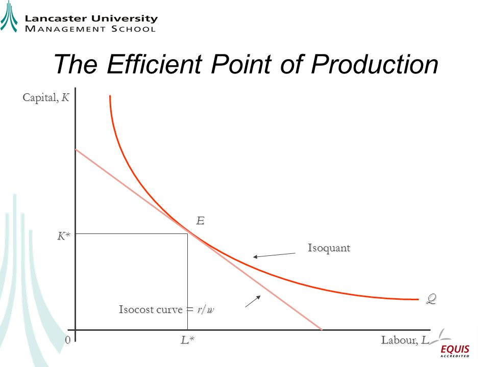 The Efficient Point of Production Capital, K Labour, L 0 Q K* L* E Isocost curve = r/w Isoquant