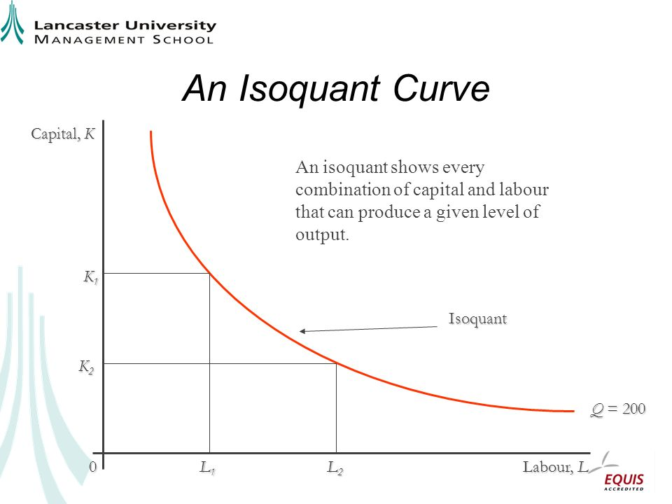 An Isoquant Curve Capital, K Labour, L 0 Q = 200 K1K1K1K1 L1L1L1L1 L2L2L2L2 K2K2K2K2 Isoquant An isoquant shows every combination of capital and labour that can produce a given level of output.
