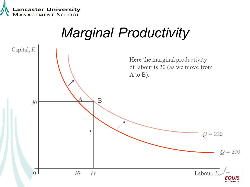 Marginal Productivity Capital, K Labour, L 0 Q = 220 Q = 200 30 1011 Here the marginal productivity of labour is 20 (as we move from A to B).
