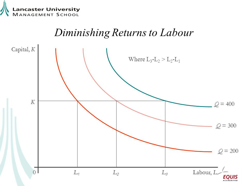 Diminishing Returns to Labour Capital, K Labour, L 0 Q = 300 Q = 200 K L1L1L1L1 L2L2L2L2 Q = 400 L3L3L3L3 Where L 3 -L 2 > L 2 -L 1
