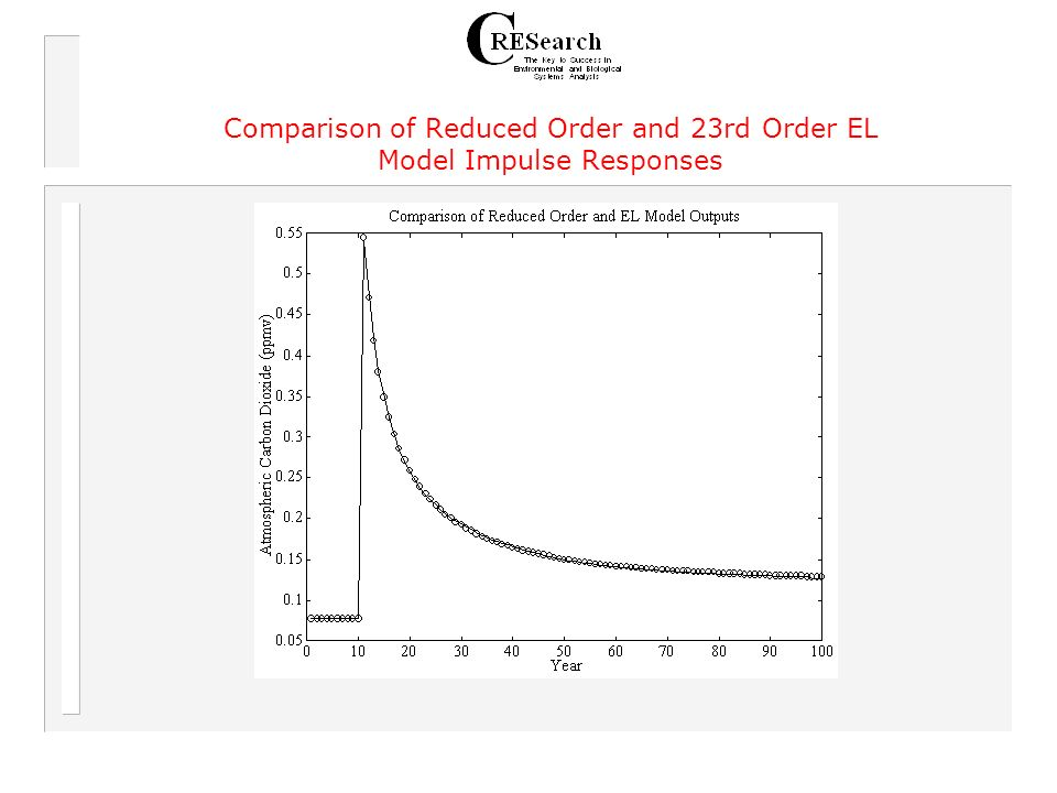 Comparison of Reduced Order and 23rd Order EL Model Impulse Responses