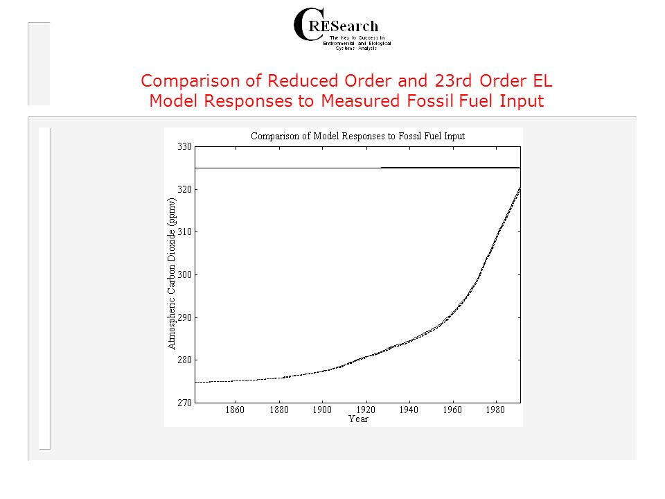 Comparison of Reduced Order and 23rd Order EL Model Responses to Measured Fossil Fuel Input