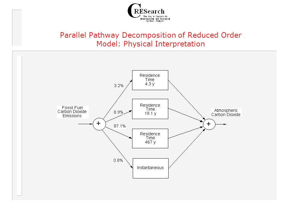 Parallel Pathway Decomposition of Reduced Order Model: Physical Interpretation