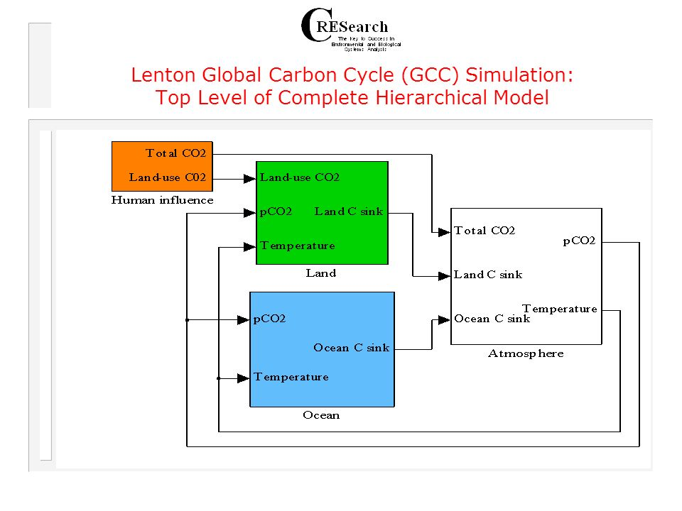 Lenton Global Carbon Cycle (GCC) Simulation: Top Level of Complete Hierarchical Model