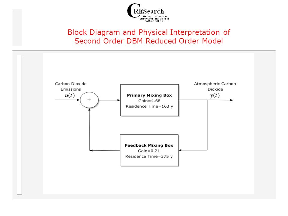 Block Diagram and Physical Interpretation of Second Order DBM Reduced Order Model