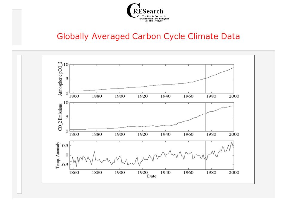 Globally Averaged Carbon Cycle Climate Data