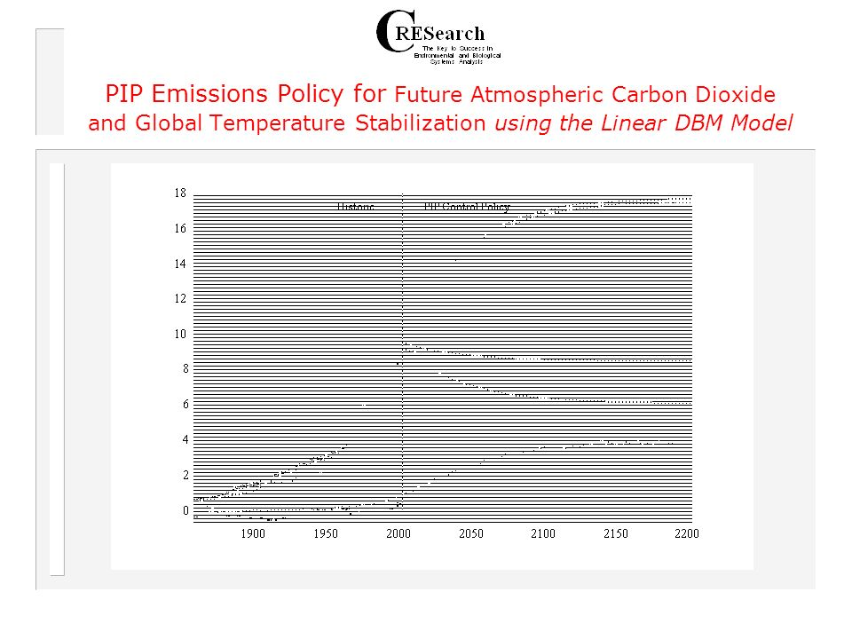 PIP Emissions Policy for Future Atmospheric Carbon Dioxide and Global Temperature Stabilization using the Linear DBM Model