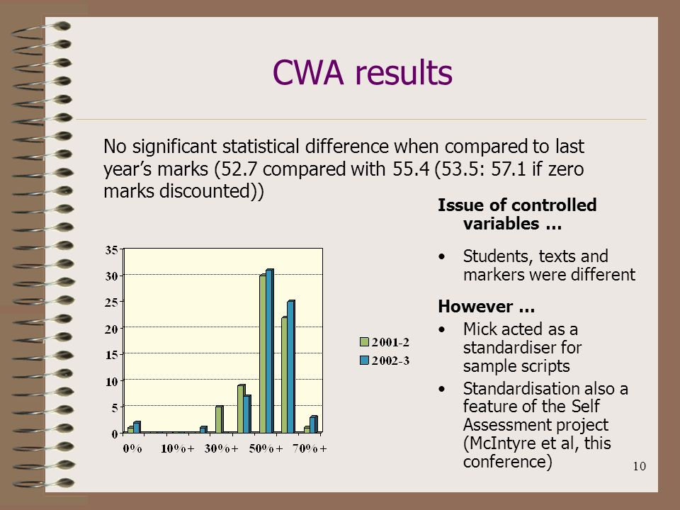 10 CWA results Issue of controlled variables … Students, texts and markers were different However … Mick acted as a standardiser for sample scripts Standardisation also a feature of the Self Assessment project (McIntyre et al, this conference) No significant statistical difference when compared to last years marks (52.7 compared with 55.4 (53.5: 57.1 if zero marks discounted))