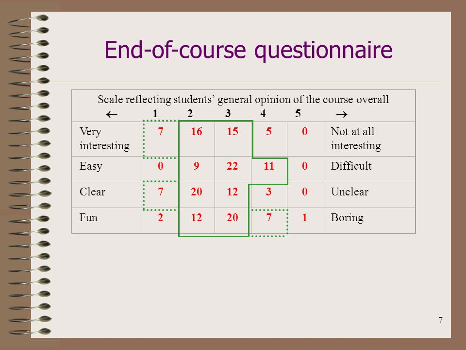 7 Scale reflecting students general opinion of the course overall 1 2 3 4 5 Very interesting 7161550Not at all interesting Easy0922110Difficult Clear7201230Unclear Fun2122071Boring End-of-course questionnaire